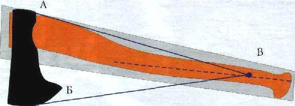 Схема 1. Конструкция топора оптимизирована таким образом, чтобы при рубке обеспечивался правильный угол атаки
